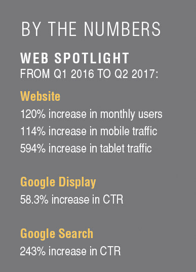 BY THE NUMBERS WEB SPOTLIGHT FROM Q1 2016 TO Q2 2017: Website 120% increase in monthly users 114% increase in mobile traffic 594% increase in tablet traffic Google Display 58.3% increase in CTR Google Search 243% increase in CTR