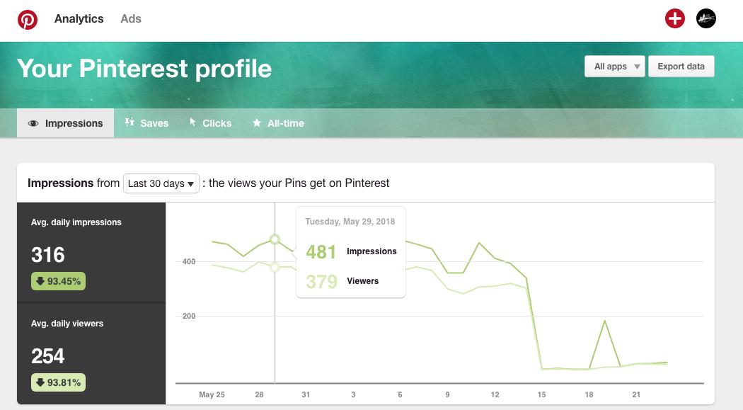 Analytics clicks impressions